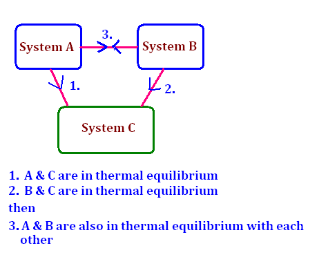 157686-81519-Zeroth-law-thermodynamics