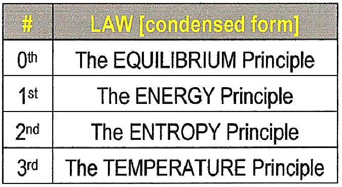 Image result for laws of thermodynamics
