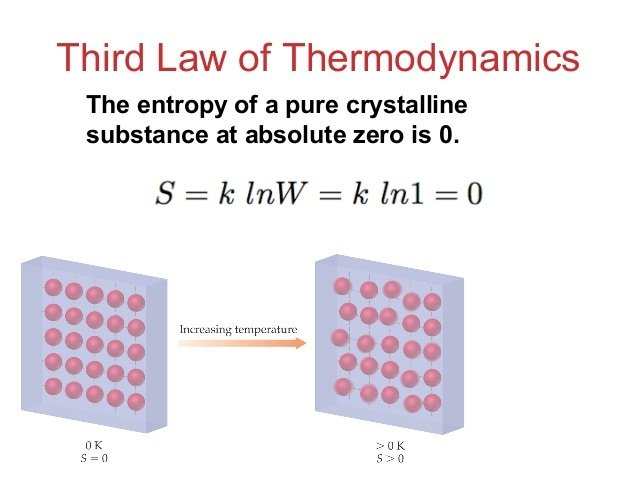 Third Laws Of Thermodynamics